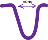 wavelengthviolet